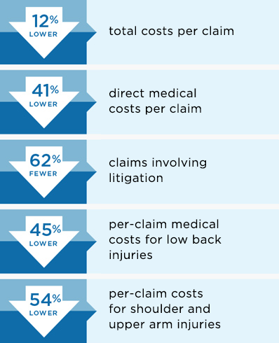 Kaiser On-the-Job resulted in 12% lower total costs per claim, 41% lower direct medical costs per claim, 62% fewer claims involving litigation, 45% lower per-claim medical costs for low back injuries and 54% lower per-claim costs for shoulder and upper arm injuries.